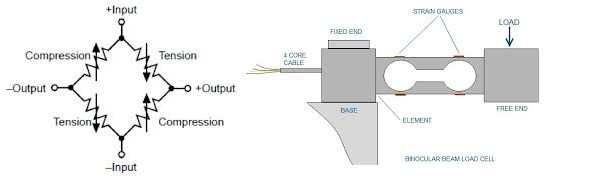 Figure 1: wheat stone bridge and load cell connections (Courtesey:instrumentationengineering.org)