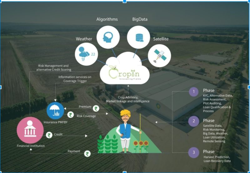 On-ground Deployment of IoT in Agriculture: Check Out SmartRisk By CropIn Technologies