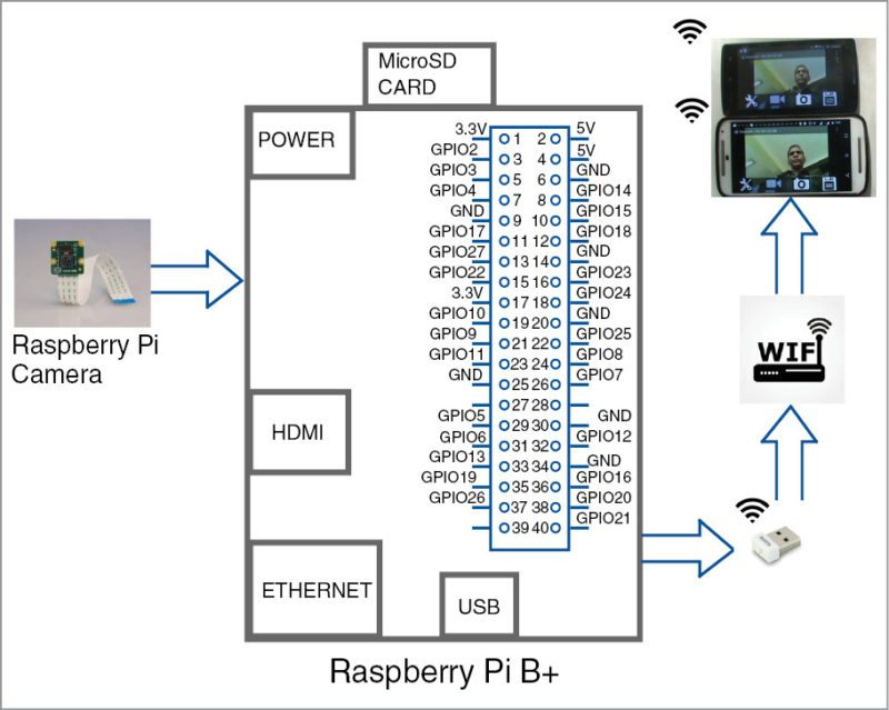 Raspi and RaspiCam | Surveillance Camera setup