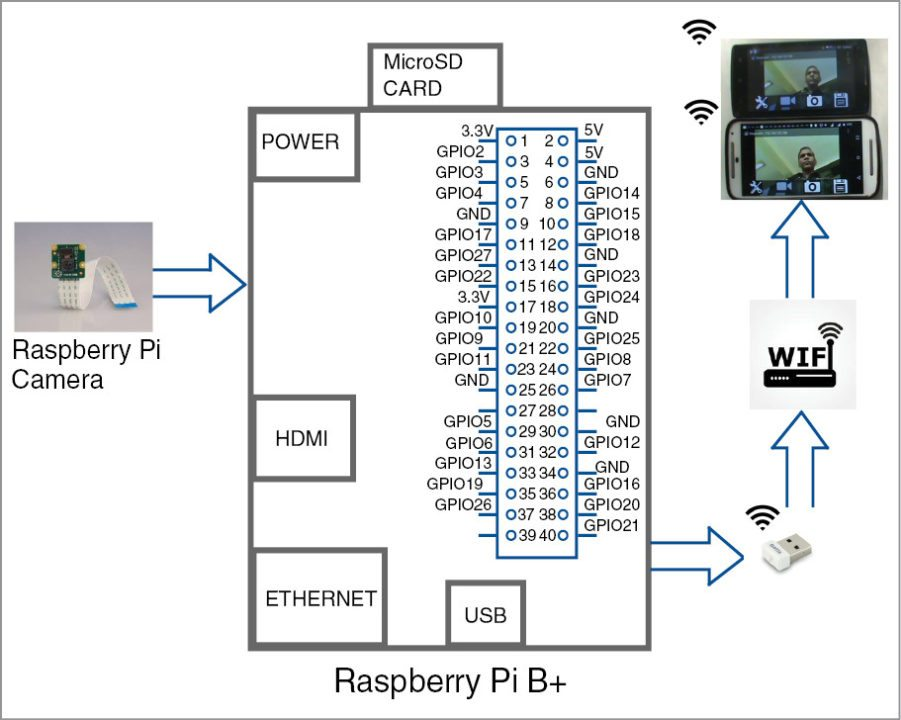 Surveillance Camera Using Raspi Cam And Android App