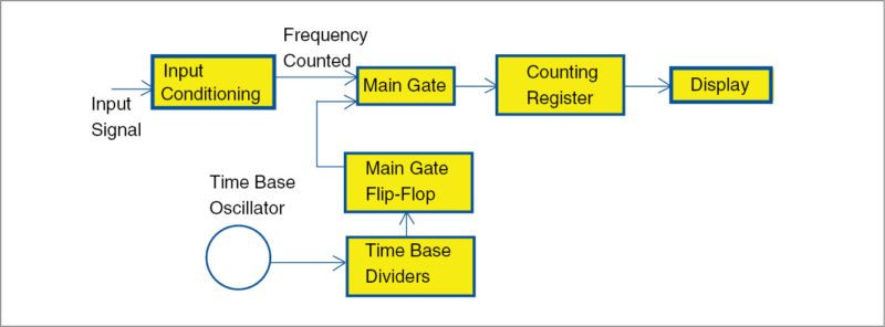 Block diagram for direct frequency counting