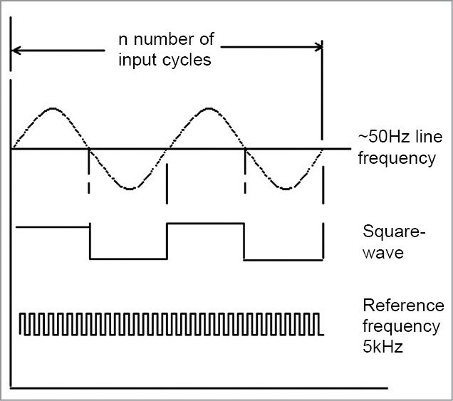 Diagram showing line-frequency waveform and reference signal