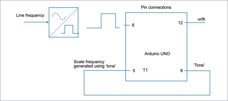 Simplified block diagram of the line frequency meter