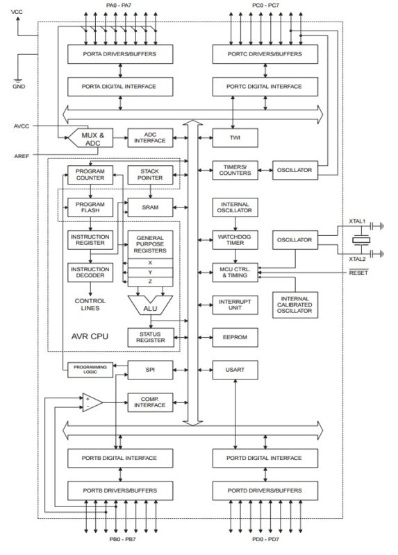 ATmega16 block diagram