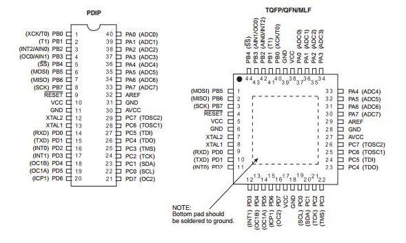 ATmega16    Pin       Diagram      ATmega16 Block    Diagram      Description