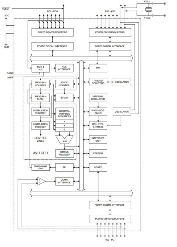 atmega8 pin diagram atmega8 block diagram description rh electronicsforu com atmega8 microcontroller block diagram Atmega8l