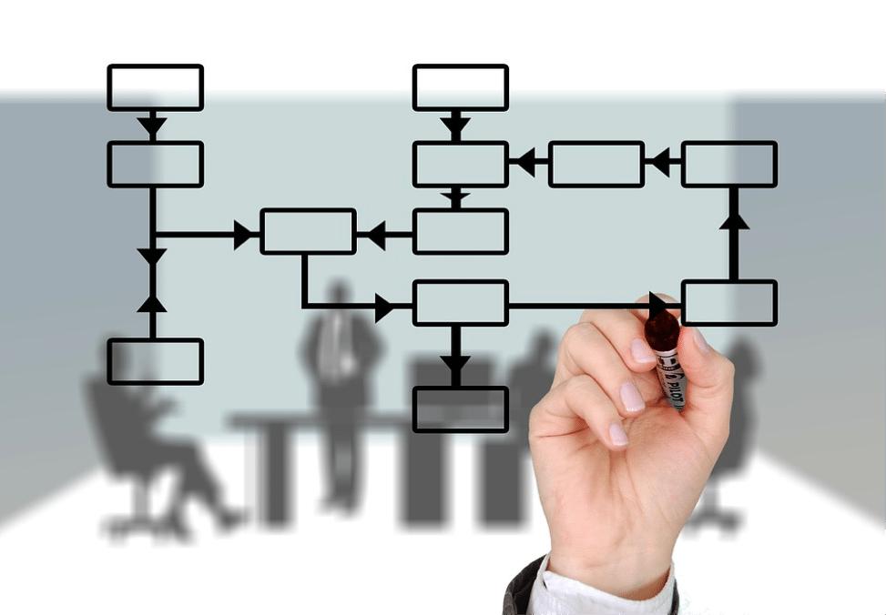 Planning and Organization Skills