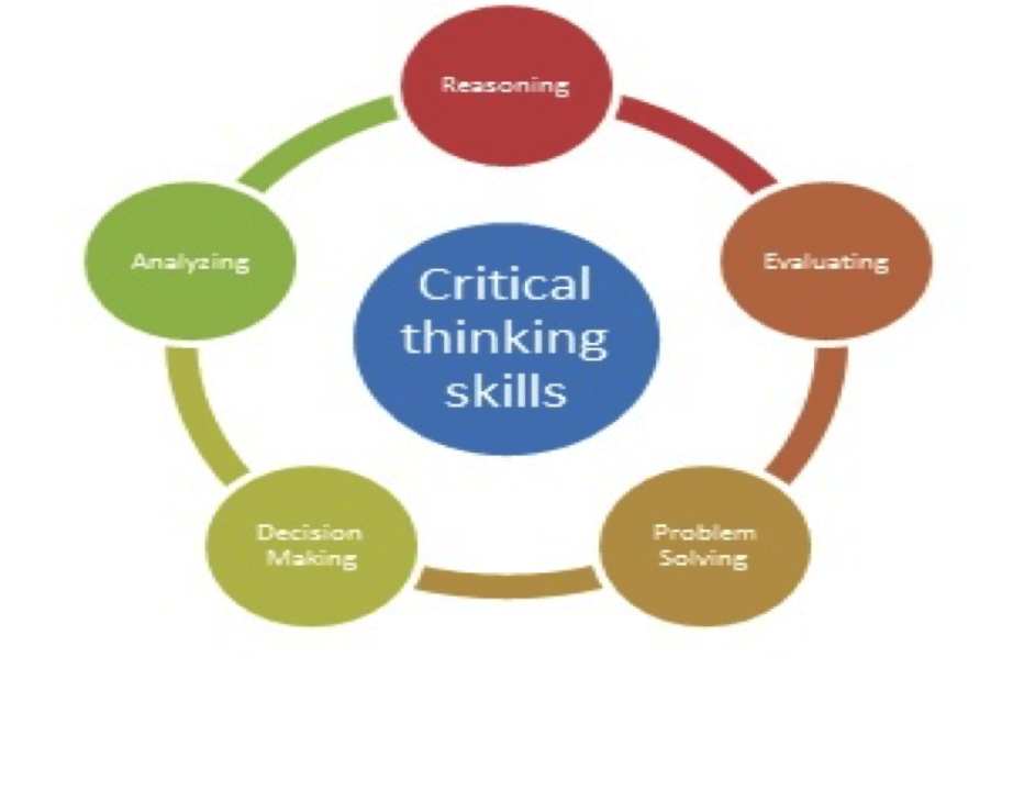 critical thinking.org critical thinking model It may not be easy to define critical thinking, but we do have suggestions for how you can teach it.