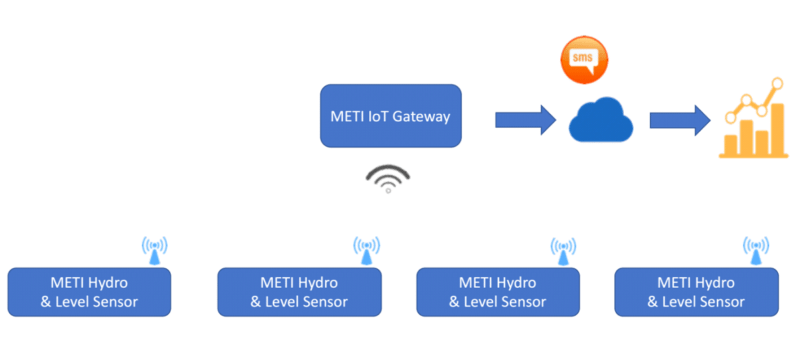 Internet of Things in agriculture: A block diagram of METI's smart water monitoring system