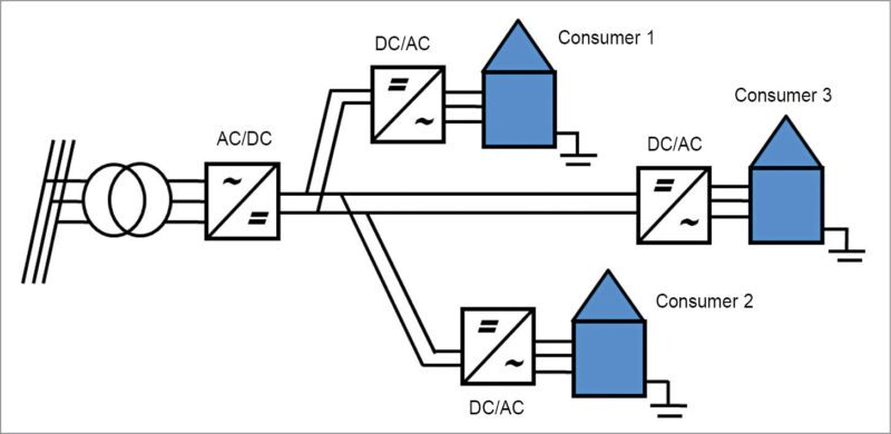 A unipolar LVDC power distribution system
