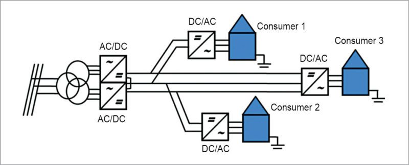 Bipolar LVDC power distribution system with different customer connection alternatives