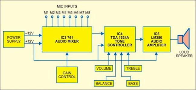 Swell Audio Mixer With Multiple Controls Full Circuit Diagram Available Wiring 101 Capemaxxcnl