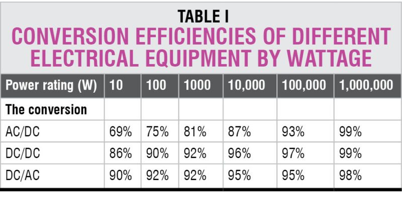 Power distribution: conversion efficiencies