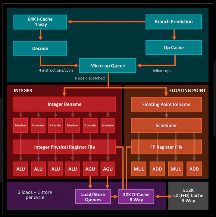 Zen Core block diagram