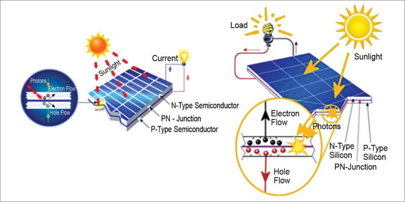 Working principle of a solar cell