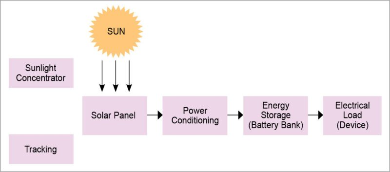 Which Type of Solar Cell is the Best for Your Application?