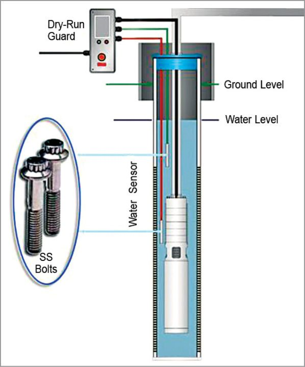 System overview with a submersible bore-well pump