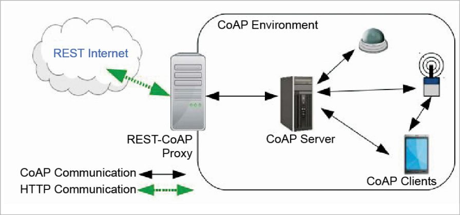 How CoAP works