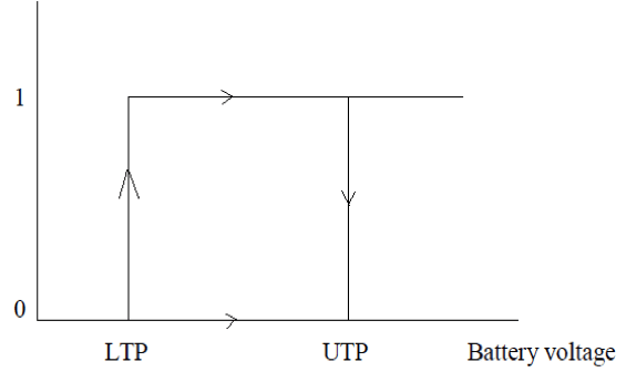 Cyclic Process for a battery