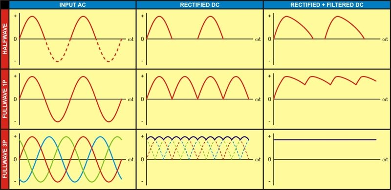 Half full wave rectifier converting ac to dc rectifier basics ccuart Image collections