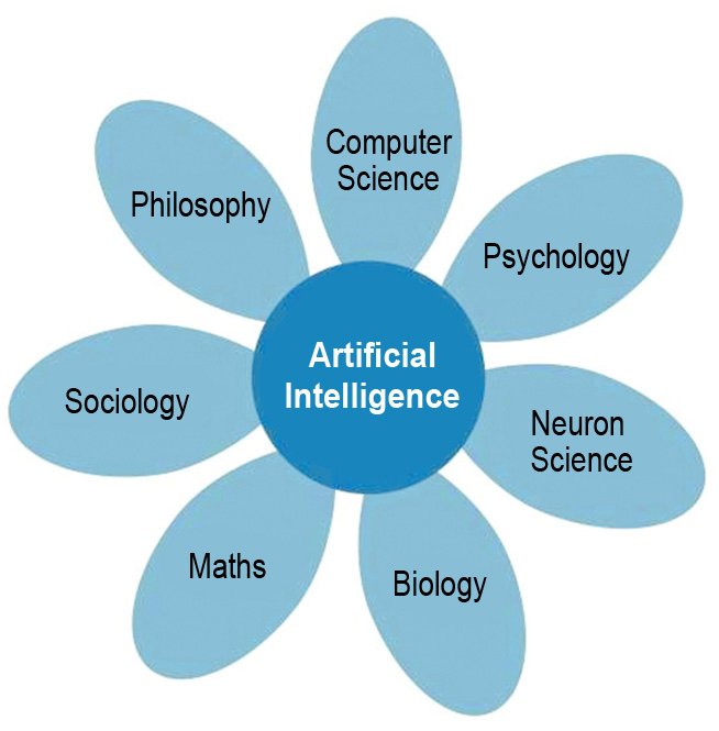 Components of AI