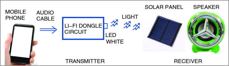 The proposed Li-Fi based audio system