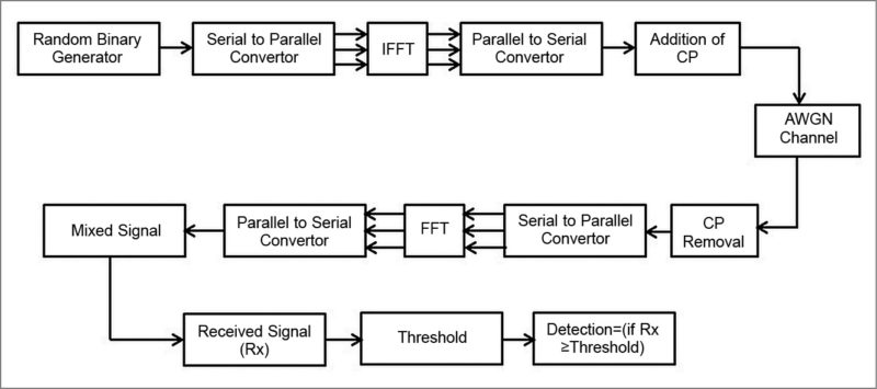 Block diagram of proposed matched filter detection