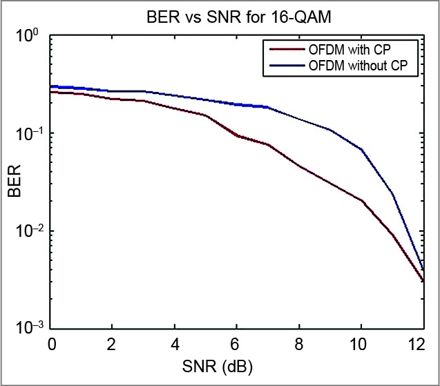 BER vs SNR for OFDM with and without CP
