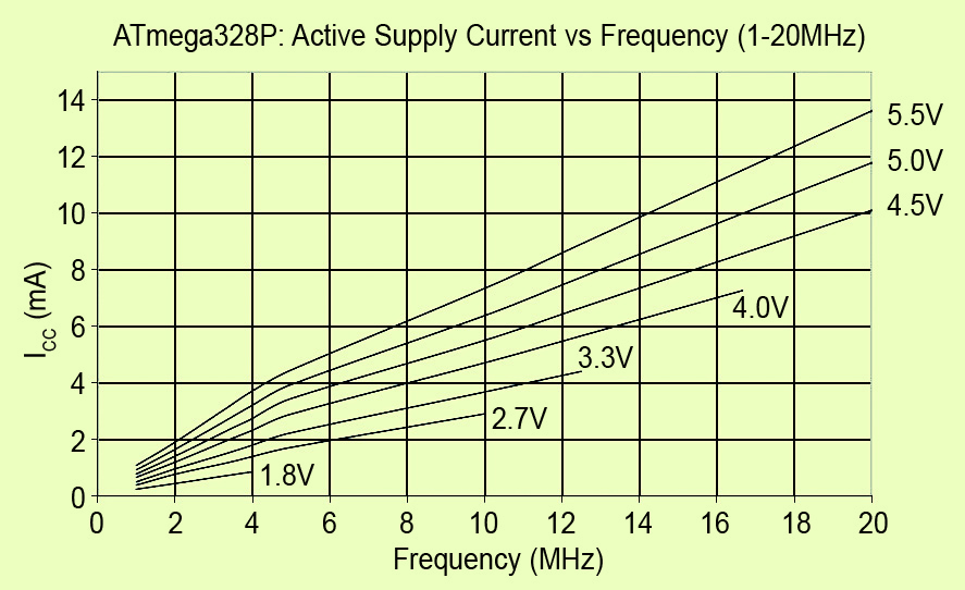 Supply current vs frequency