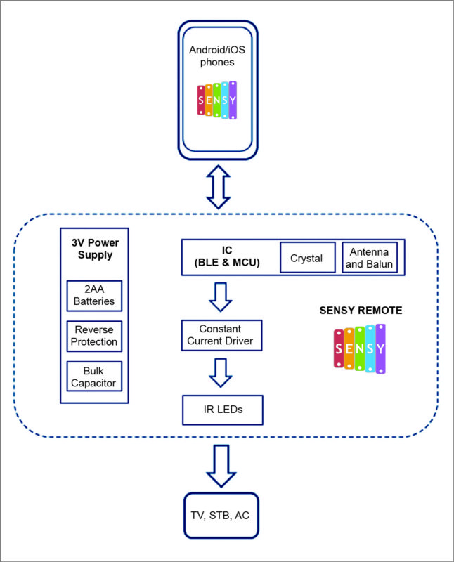 Block diagram for TV/STB/AC control from the smartphone using Sensy Remote