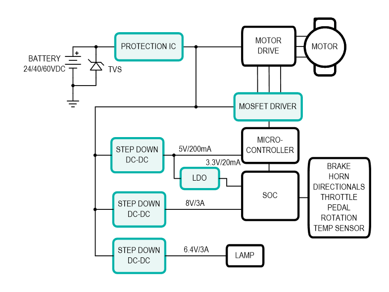 Figure 2: A generic e-bike power architecture