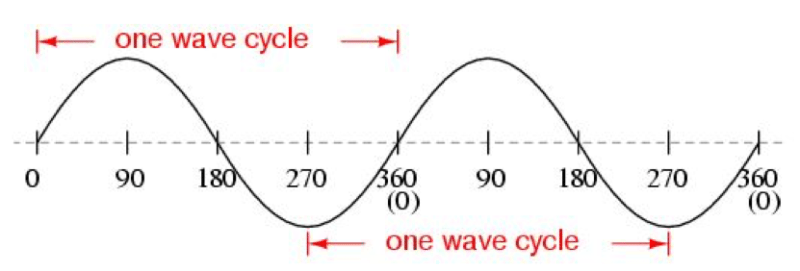 An introduction to power system harmonics part 1 the above figure shows ac sinusoidal waveform the waveform completes one cycle starting from zero up to 360 electrical degrees if one cycle is completed ccuart Images