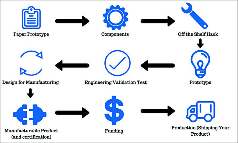 Dfm Tools Picking Proper Design For Manufacture Tools,Professional Graphic Designer Logos Personal
