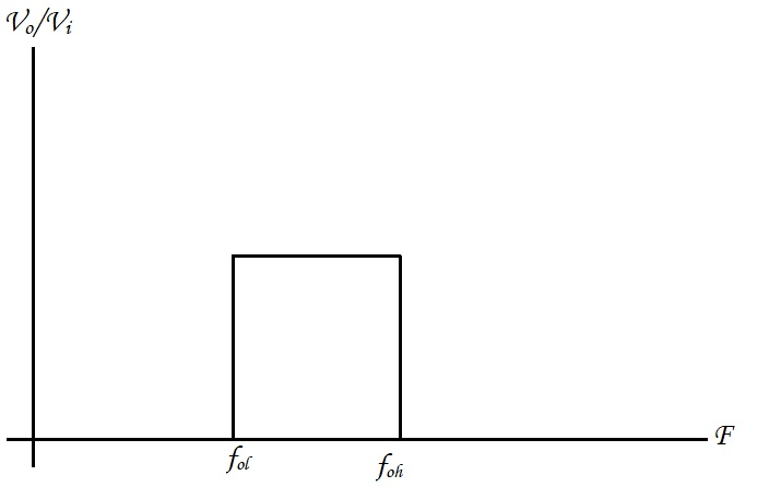 Frequency Output of a Band Pass Filter