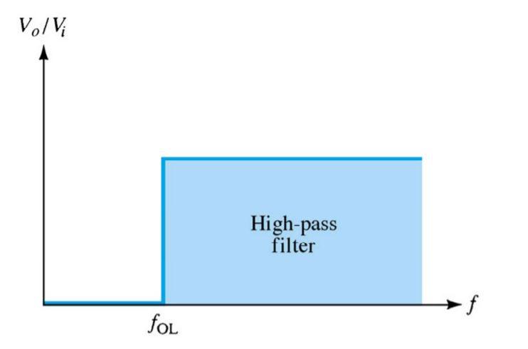 high pass filter output