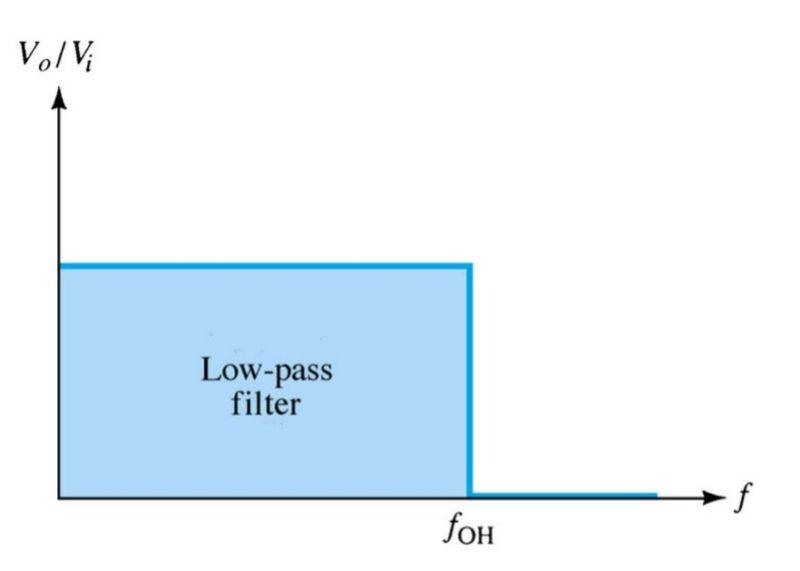low pass filter output