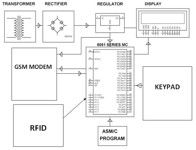 ATM Machine using RFID and GSM | Electronics For You