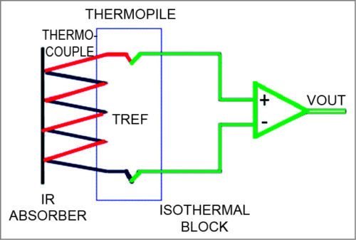 Fig. 1: Structure of a thermopile