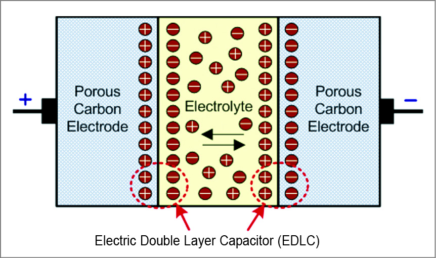 Rapid-Charging Micro-Supercapacitors for Portable Devices