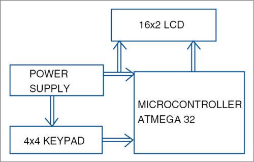 Block diagram of single-wire 4x4 keypad