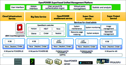 FPGAs in Data Centres: Opportunities and Challenges (Part 2)