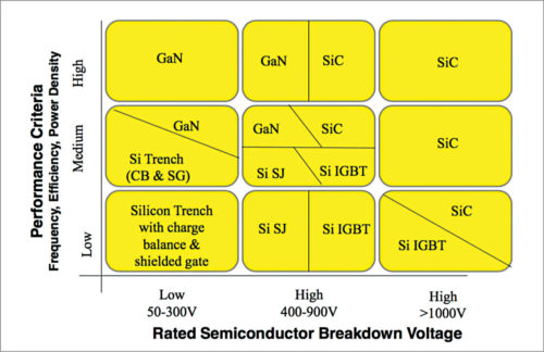 SiC and GaN market analysis (Image courtesy: www.pntpower.com)