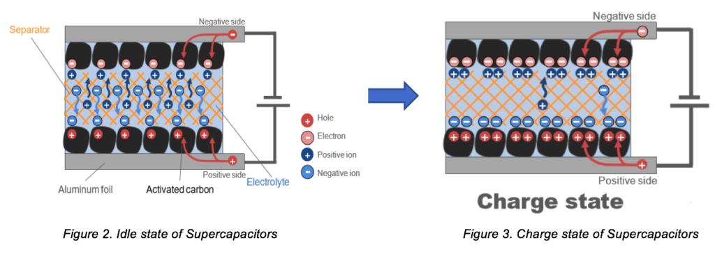 Supercapacitors: Fundamentals and Applications