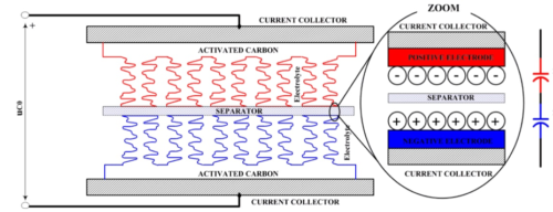 Supercapacitor cross-section