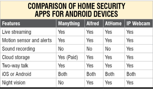 Turn Your Android Phone into Home Security Camera