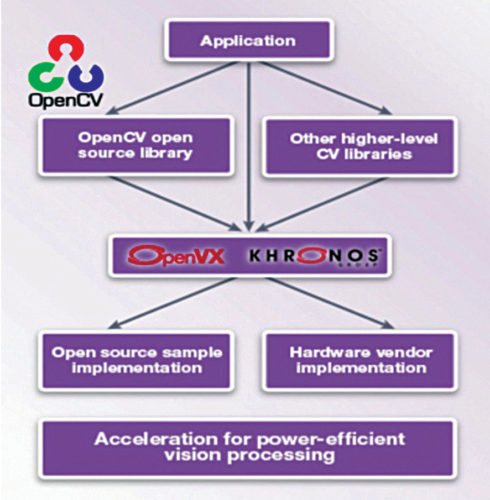 OpenCV and OpenVX to accelerate vision system development