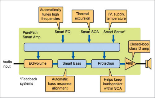 Smart amplifier block diagram (Image source: www.electronicdesign.com)