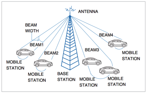 Beam-division multiple-access | BDMA Technology