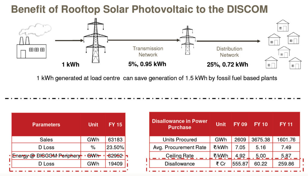 Benefits of rooftop solar photovoltaic to the DISCOM