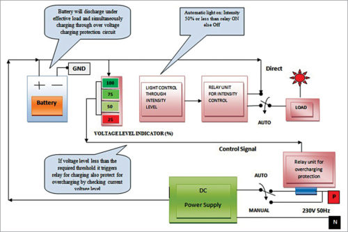 block diagram for automatic light and overcharging control with  voltage-level indicator